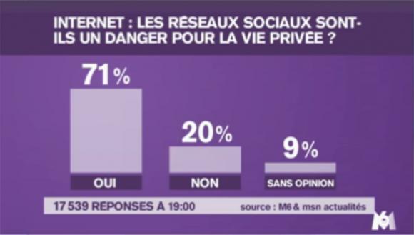 Plus de 70% des personnes interrogées considèrent que les réseaux sociaux sont un danger pour la vie privée